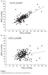 correlation CO2