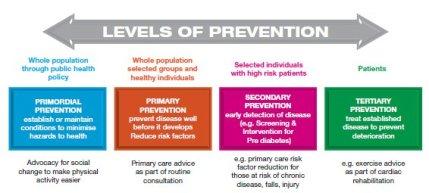 levelsofprevention