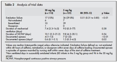 outcome high dose caff